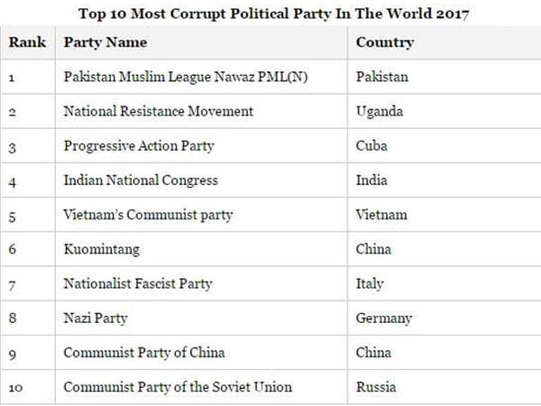 Top-corrupt-parties