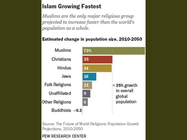 islam-growing-fastest